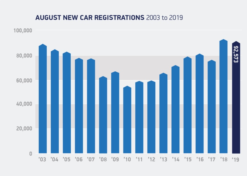 August-registrations-03-to-19-800x572.jpg