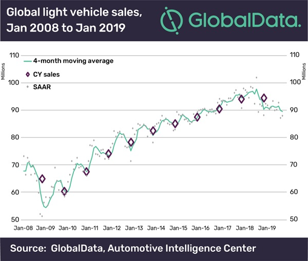 global-light-vehicle-sales-600.jpg
