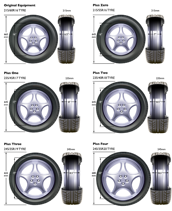 Jeep Wheels Specs Tire Catalogue Wheel Size Com >> Plus One Tyre Sizing Learn How To Plus Size Tyres Wheels
